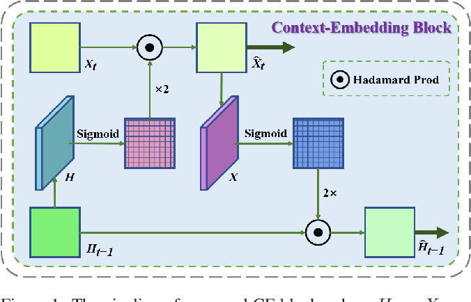 Figure 1 for CMS-LSTM: Context-Embedding and Multi-Scale Spatiotemporal-Expression LSTM for Video Prediction