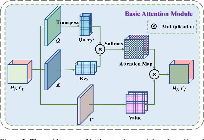 Figure 3 for CMS-LSTM: Context-Embedding and Multi-Scale Spatiotemporal-Expression LSTM for Video Prediction