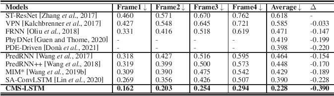Figure 4 for CMS-LSTM: Context-Embedding and Multi-Scale Spatiotemporal-Expression LSTM for Video Prediction