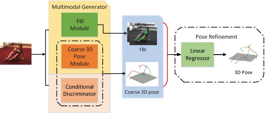 Figure 1 for Adversarial 3D Human Pose Estimation via Multimodal Depth Supervision