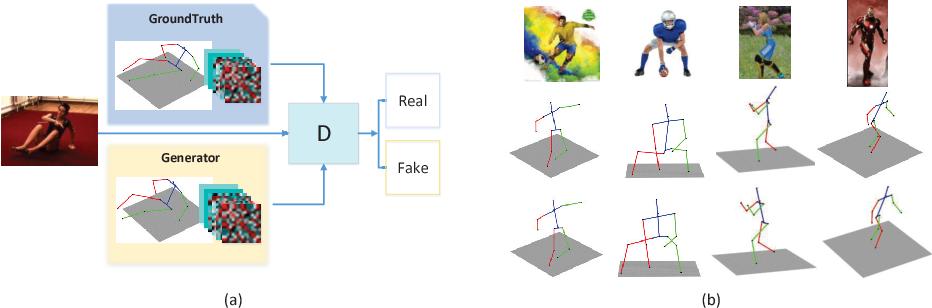 Figure 3 for Adversarial 3D Human Pose Estimation via Multimodal Depth Supervision