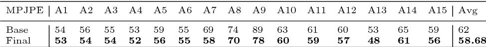 Figure 2 for Adversarial 3D Human Pose Estimation via Multimodal Depth Supervision