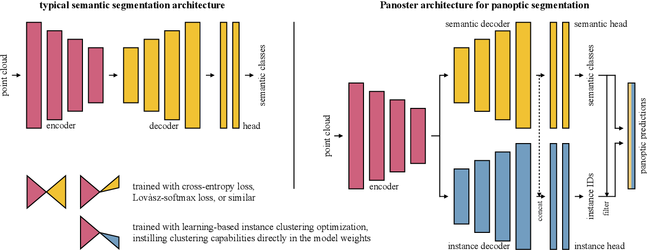 Figure 2 for Panoster: End-to-end Panoptic Segmentation of LiDAR Point Clouds