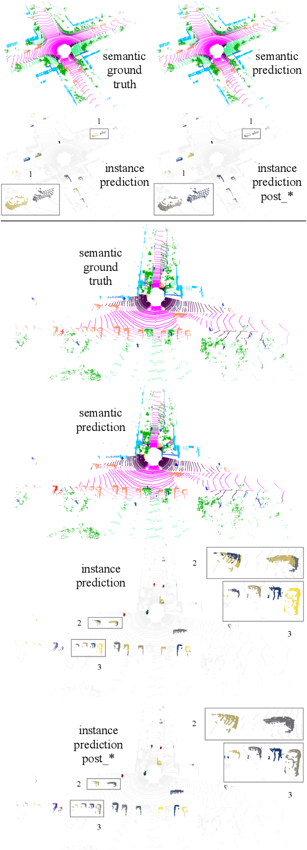 Figure 4 for Panoster: End-to-end Panoptic Segmentation of LiDAR Point Clouds
