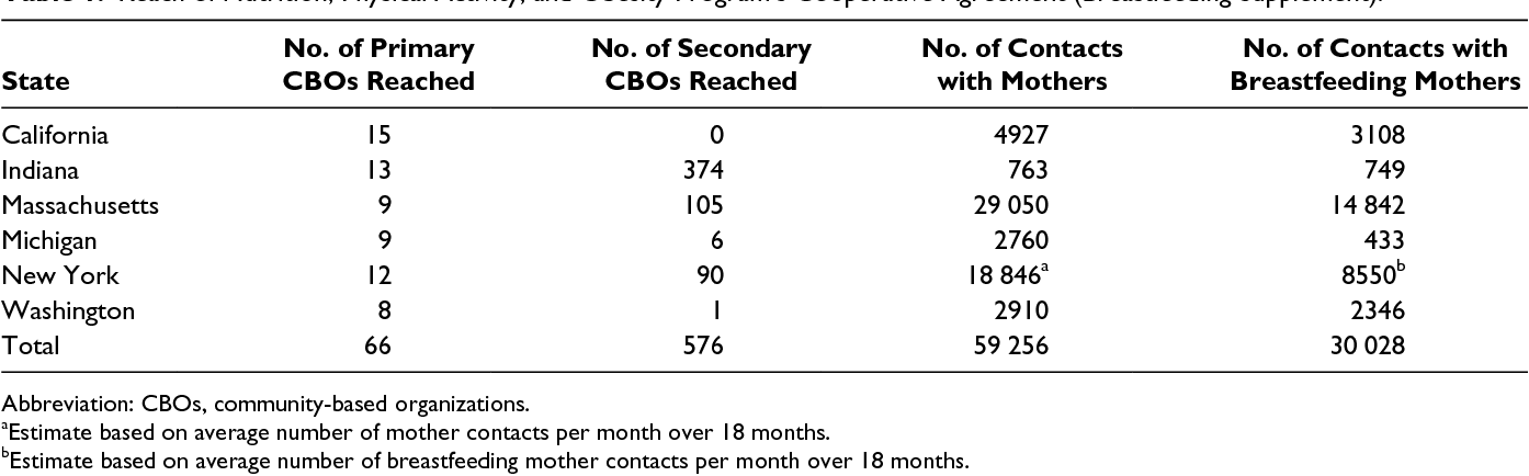 Table 1 From An Evaluation Of The Cdcs Community Based