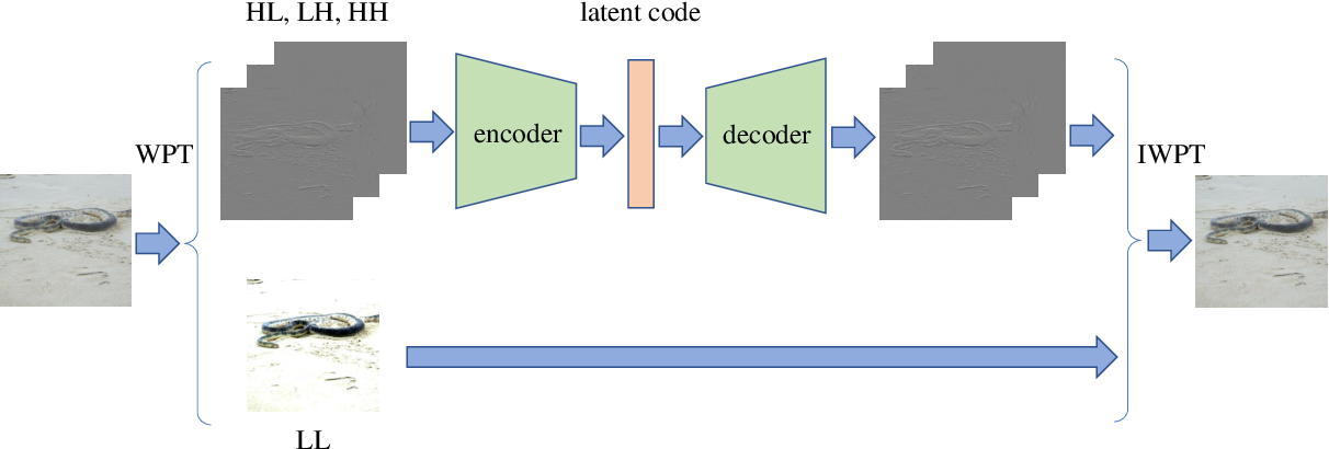 Figure 1 for Improving Visual Quality of Unrestricted Adversarial Examples with Wavelet-VAE