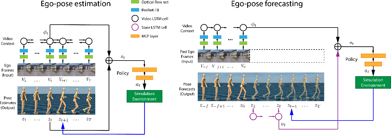 Figure 2 for Ego-Pose Estimation and Forecasting as Real-Time PD Control