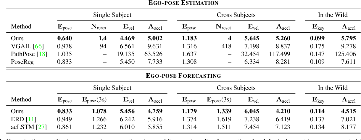 Figure 1 for Ego-Pose Estimation and Forecasting as Real-Time PD Control