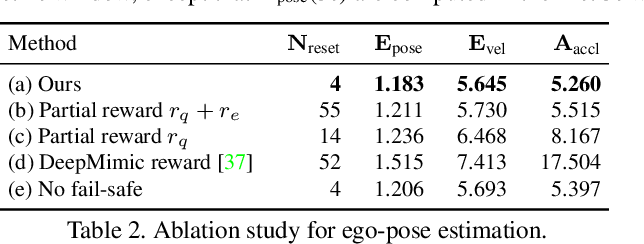 Figure 3 for Ego-Pose Estimation and Forecasting as Real-Time PD Control