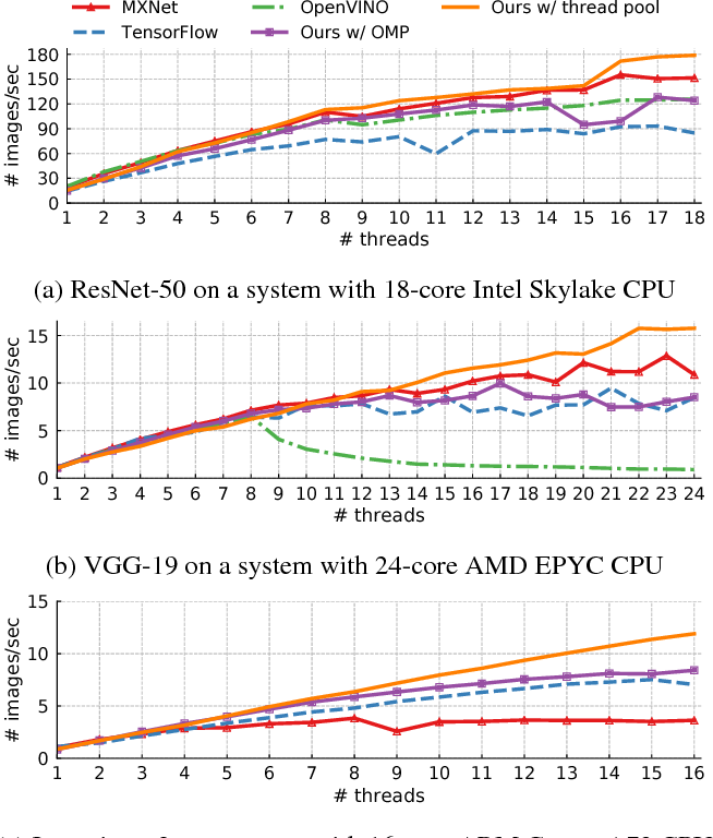 Figure 1 from Optimizing CNN Model Inference on CPUs