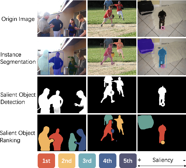 Figure 1 for Salient Object Ranking with Position-Preserved Attention