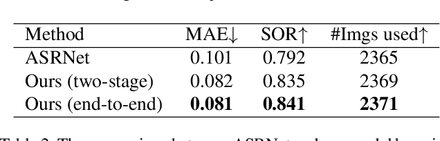 Figure 4 for Salient Object Ranking with Position-Preserved Attention
