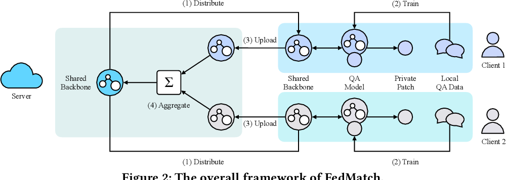Figure 3 for FedMatch: Federated Learning Over Heterogeneous Question Answering Data