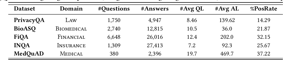 Figure 2 for FedMatch: Federated Learning Over Heterogeneous Question Answering Data