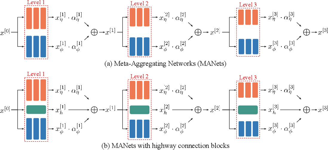 Figure 3 for Meta-Aggregating Networks for Class-Incremental Learning