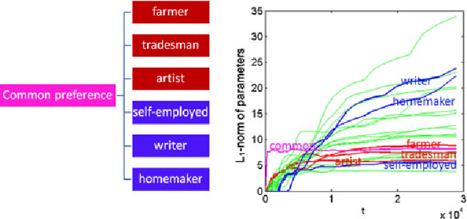 Figure 1 for From Social to Individuals: a Parsimonious Path of Multi-level Models for Crowdsourced Preference Aggregation