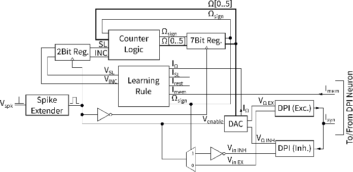 Figure 2 for Implementing efficient balanced networks with mixed-signal spike-based learning circuits