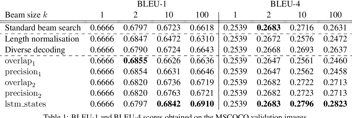 Figure 2 for Leveraging sentence similarity in natural language generation: Improving beam search using range voting