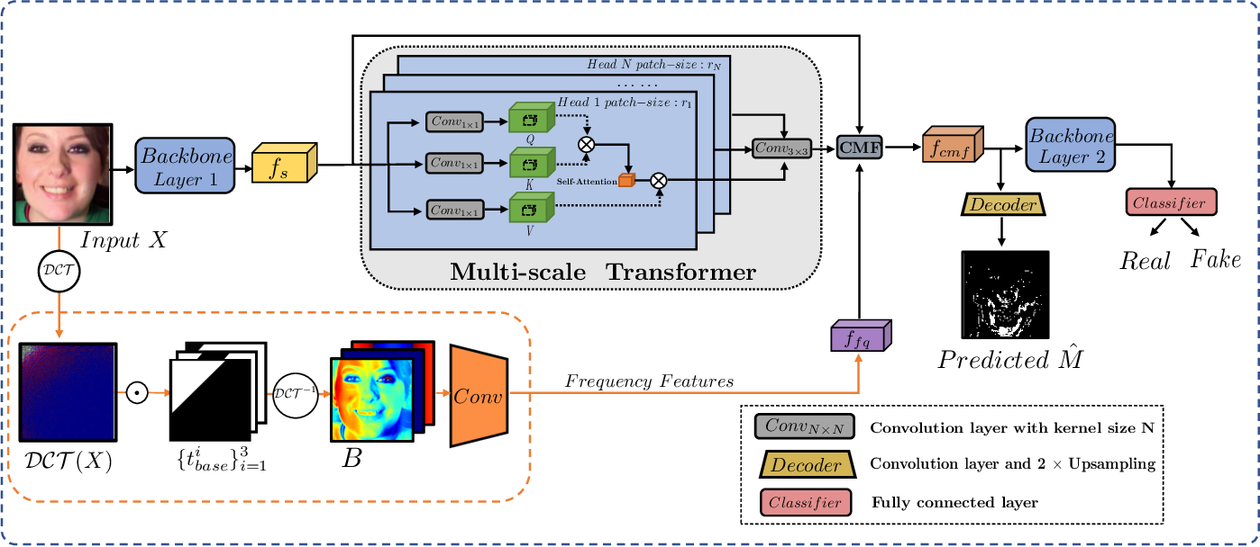 Figure 3 for M2TR: Multi-modal Multi-scale Transformers for Deepfake Detection