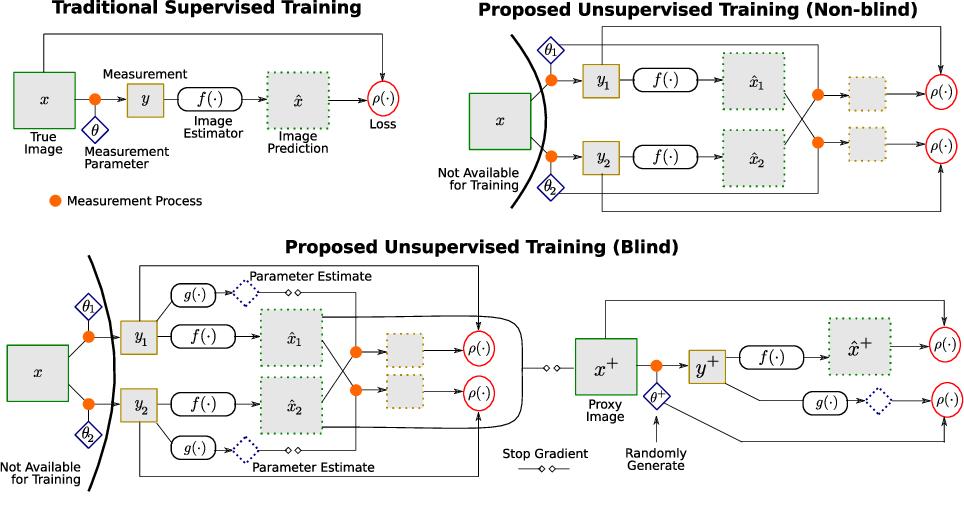 Figure 1 for Training Image Estimators without Image Ground-Truth