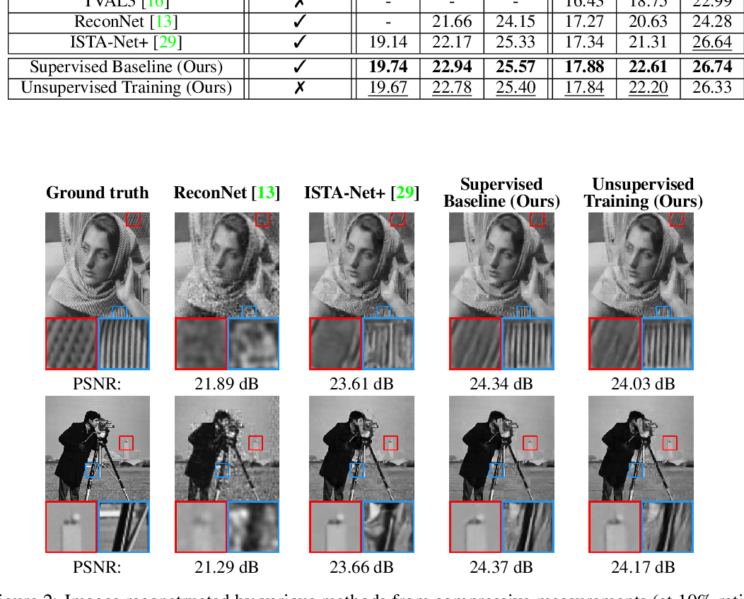 Figure 3 for Training Image Estimators without Image Ground-Truth