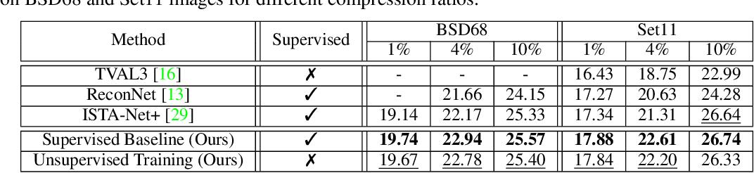 Figure 2 for Training Image Estimators without Image Ground-Truth
