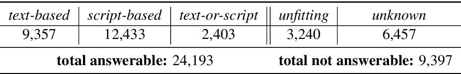 Figure 2 for MCScript2.0: A Machine Comprehension Corpus Focused on Script Events and Participants