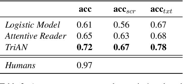 Figure 4 for MCScript2.0: A Machine Comprehension Corpus Focused on Script Events and Participants