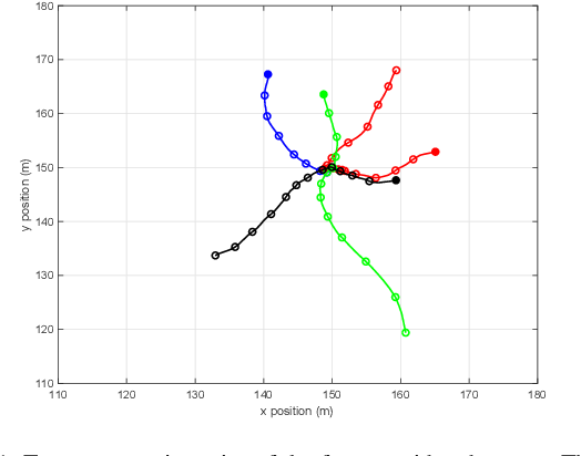 Figure 1 for Gaussian implementation of the multi-Bernoulli mixture filter