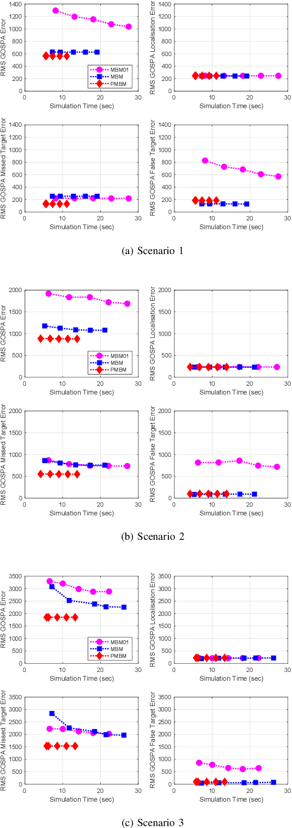 Figure 2 for Gaussian implementation of the multi-Bernoulli mixture filter