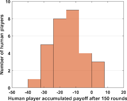 Figure 3 for Beating humans in a penny-matching game by leveraging cognitive hierarchy theory and Bayesian learning