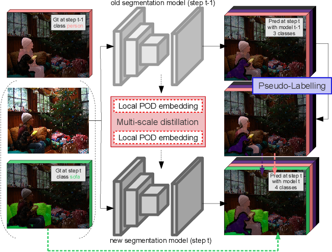Figure 1 for PLOP: Learning without Forgetting for Continual Semantic Segmentation
