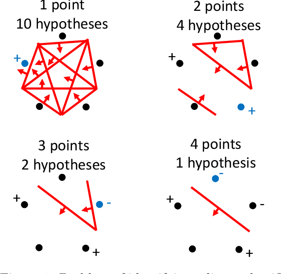 Figure 1 for Generalized Binary Search For Split-Neighborly Problems