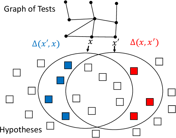 Figure 2 for Generalized Binary Search For Split-Neighborly Problems