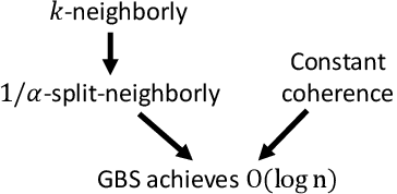 Figure 4 for Generalized Binary Search For Split-Neighborly Problems