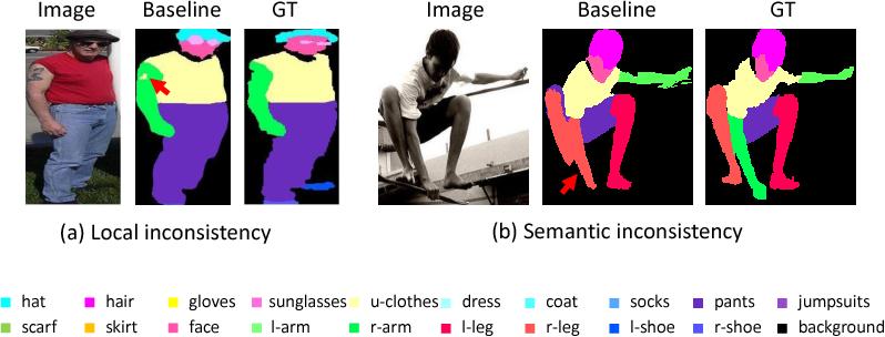 Figure 1 for Macro-Micro Adversarial Network for Human Parsing