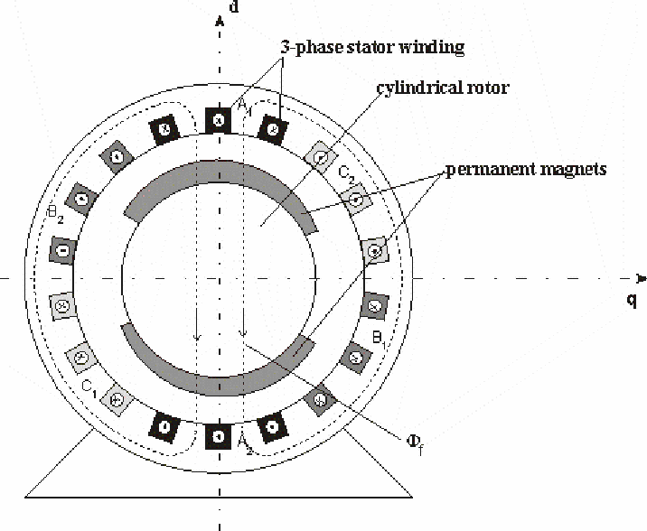 Performance Of A Three Phase Permanent Magnet Motor Operating As A