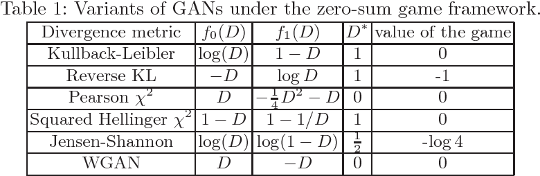 Figure 2 for Fictitious GAN: Training GANs with Historical Models