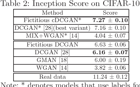 Figure 4 for Fictitious GAN: Training GANs with Historical Models