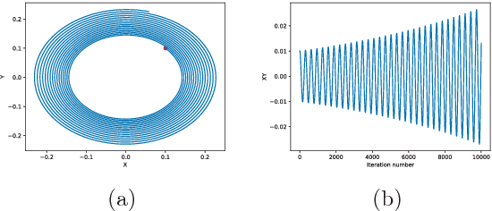 Figure 1 for Fictitious GAN: Training GANs with Historical Models