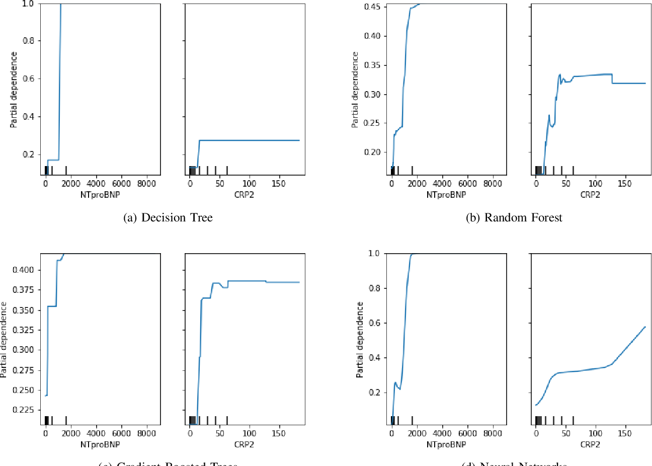 Figure 1 for Interpretable Machine Learning for COVID-19: An Empirical Study on Severity Prediction Task