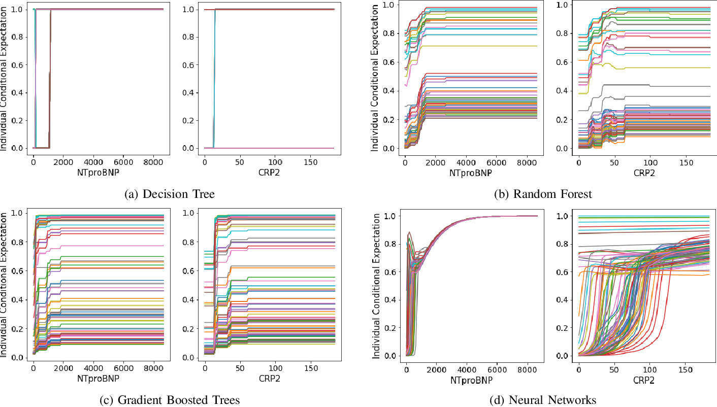 Figure 2 for Interpretable Machine Learning for COVID-19: An Empirical Study on Severity Prediction Task