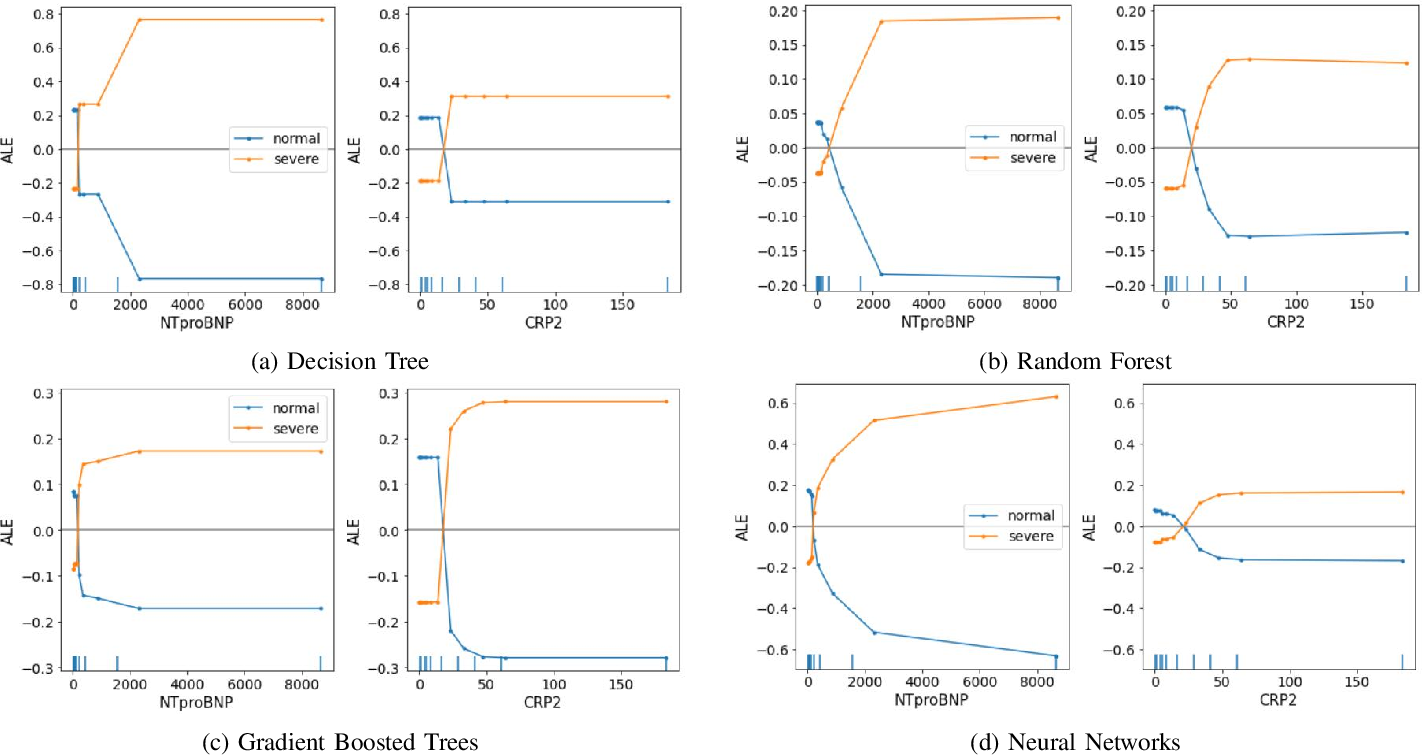 Figure 3 for Interpretable Machine Learning for COVID-19: An Empirical Study on Severity Prediction Task