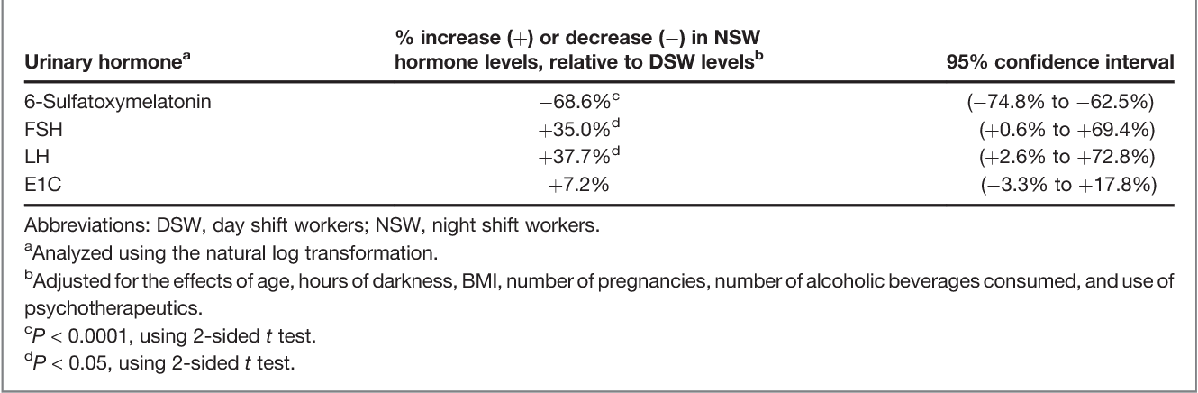 Table 4 From Night Shift Work And Hormone Levels In Women