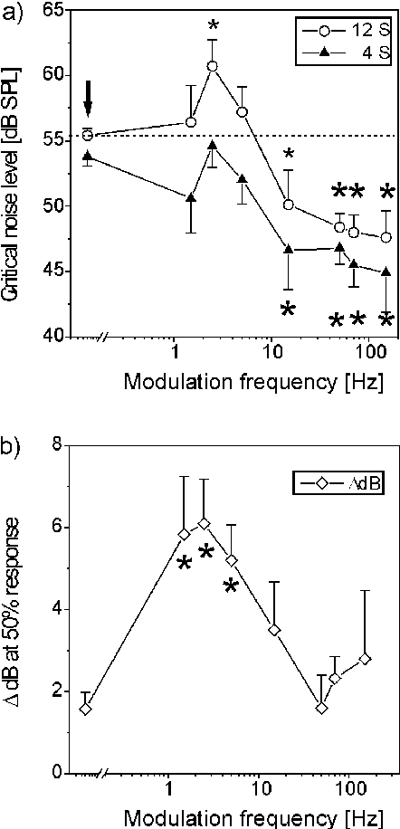 Figure 2 from Influence of amplitude modulated noise on the