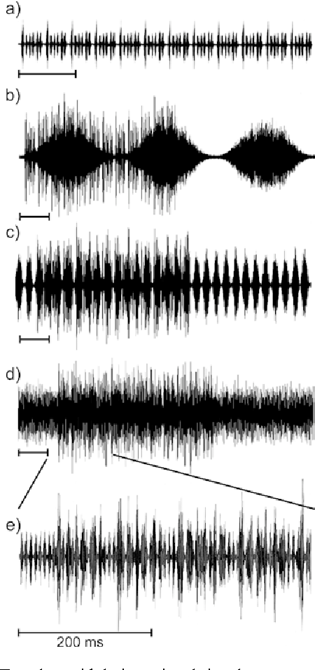 Figure 3 from Influence of amplitude modulated noise on the