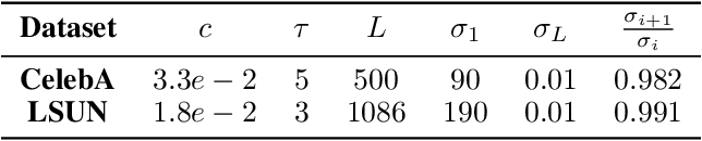 Figure 3 for SNIPS: Solving Noisy Inverse Problems Stochastically