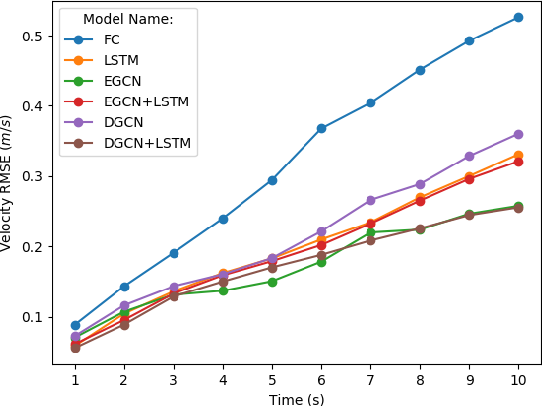 Figure 3 for Graph Convolution Networks for Probabilistic Modeling of Driving Acceleration