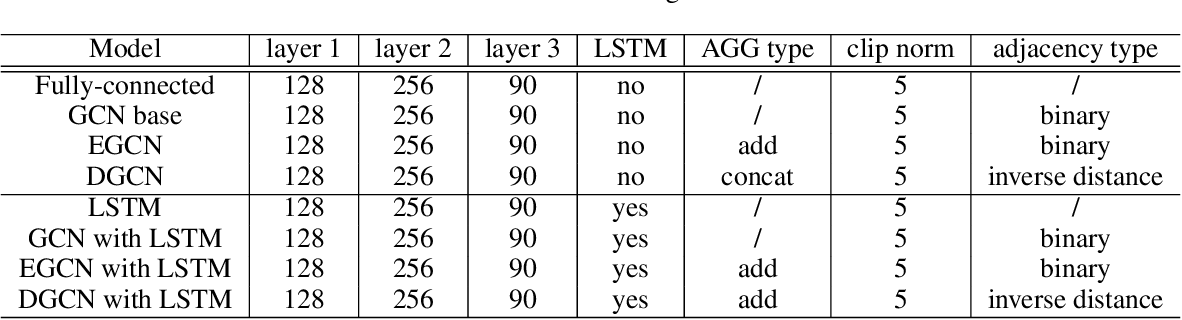 Figure 2 for Graph Convolution Networks for Probabilistic Modeling of Driving Acceleration