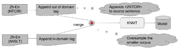 Figure 3 for An Empirical Comparison of Simple Domain Adaptation Methods for Neural Machine Translation